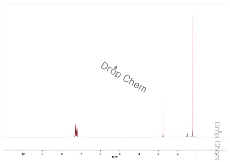 2-メチル-1-フェニル-2-プロパノールの1HNMRスペクトル