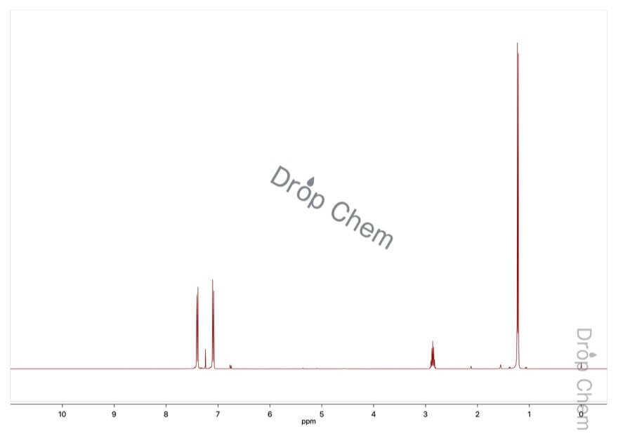 4-ブロモクメンの1HNMRスペクトル