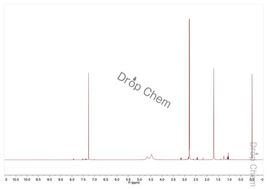 1-メチル尿素の1HNMRスペクトル