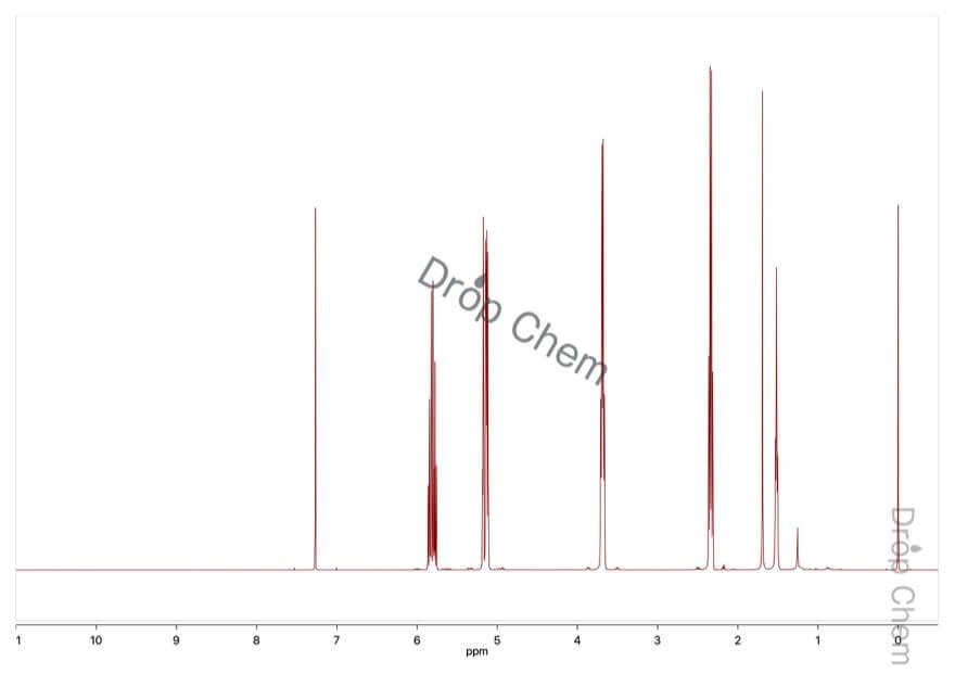 3-ブテン-1-オールの1HNMRスペクトル