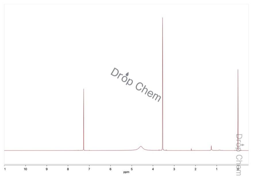 シアノ酢酸の1HNMRスペクトル