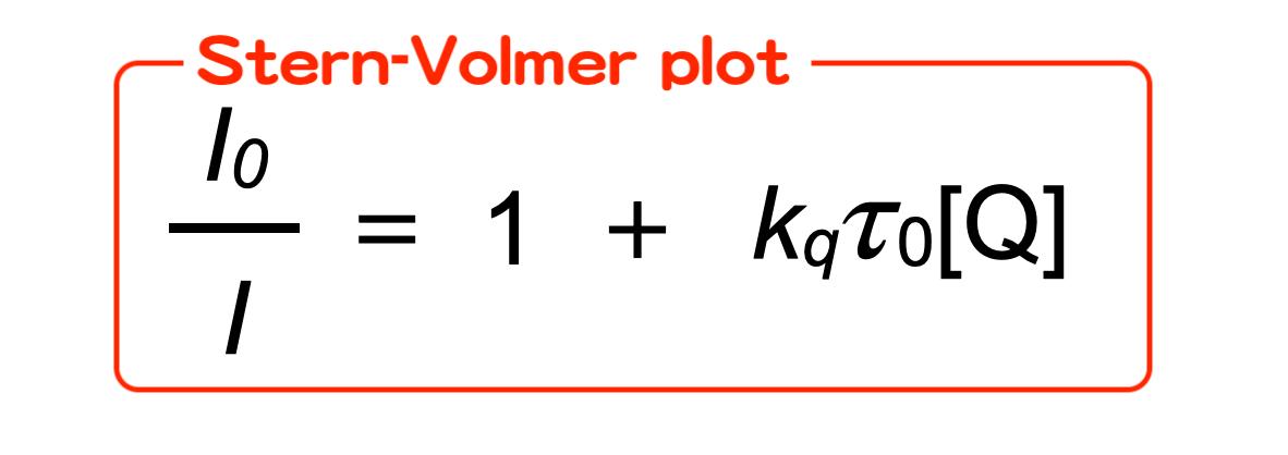 Stern-Volmer plotで見るべきたった一つだけのポイントを解説!
